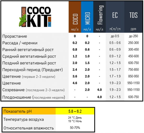 Таблицы Coco
