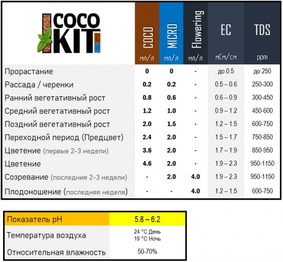 Таблиці Coco